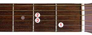 A Minor chord shape for guitar